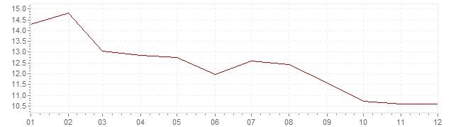 Graphik - Inflation Afrique du Sud 1983 (IPC)