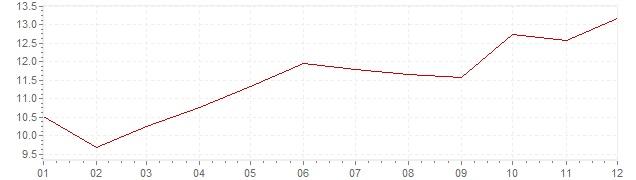 Graphik - Inflation Afrique du Sud 1984 (IPC)