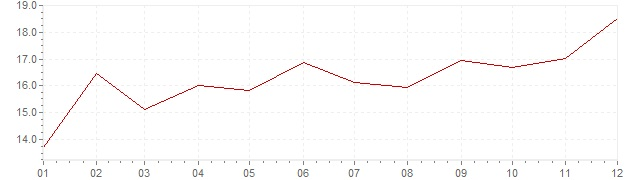 Chart - inflation South Africa 1985 (CPI)