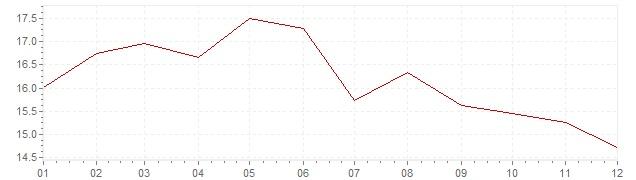 Graphik - Inflation Afrique du Sud 1987 (IPC)