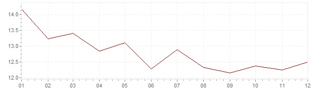 Chart - inflation South Africa 1988 (CPI)