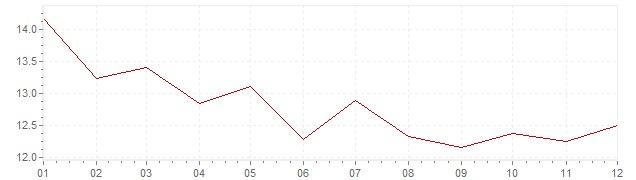 Graphik - Inflation Afrique du Sud 1988 (IPC)