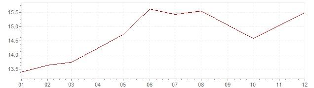 Graphik - Inflation Afrique du Sud 1989 (IPC)