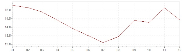 Chart - inflation South Africa 1990 (CPI)