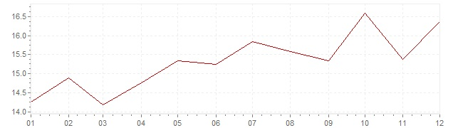 Chart - inflation South Africa 1991 (CPI)