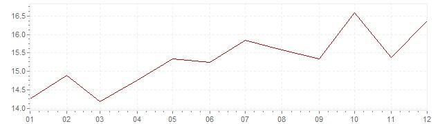 Graphik - Inflation Afrique du Sud 1991 (IPC)