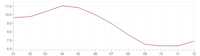 Chart - inflation South Africa 1995 (CPI)