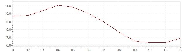 Graphik - Inflation Afrique du Sud 1995 (IPC)