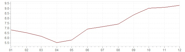 Chart - inflation South Africa 1996 (CPI)