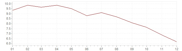 Chart - inflation South Africa 1997 (CPI)