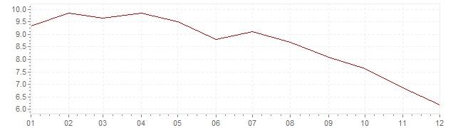 Graphik - Inflation Afrique du Sud 1997 (IPC)