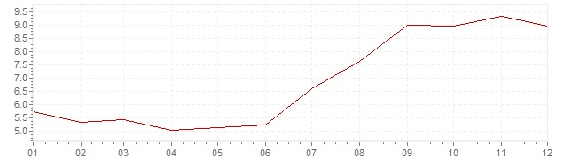 Chart - inflation South Africa 1998 (CPI)