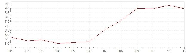 Graphik - Inflation Afrique du Sud 1998 (IPC)