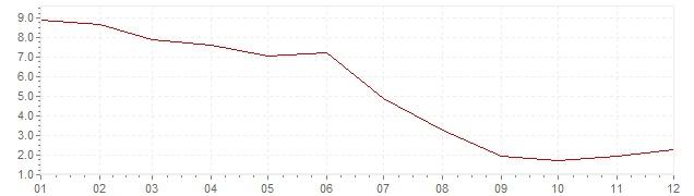 Graphik - Inflation Afrique du Sud 1999 (IPC)
