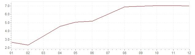 Graphik - Inflation Afrique du Sud 2000 (IPC)