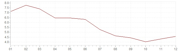 Chart - inflation South Africa 2001 (CPI)