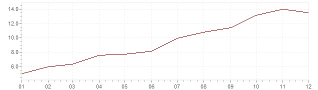 Chart - inflation South Africa 2002 (CPI)