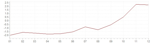 Chart - inflation South Africa 2004 (CPI)