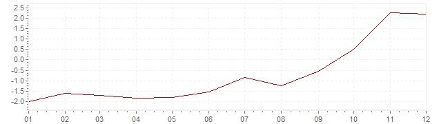 Graphik - Inflation Afrique du Sud 2004 (IPC)