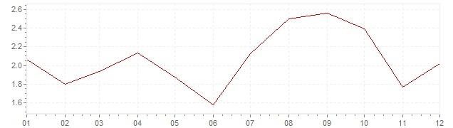 Graphik - Inflation Afrique du Sud 2005 (IPC)