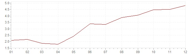 Chart - inflation South Africa 2006 (CPI)