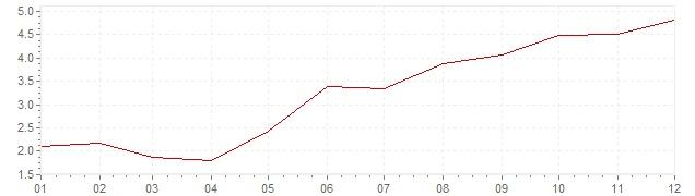 Graphik - Inflation Afrique du Sud 2006 (IPC)