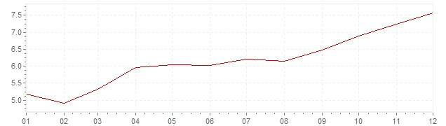 Chart - inflation South Africa 2007 (CPI)