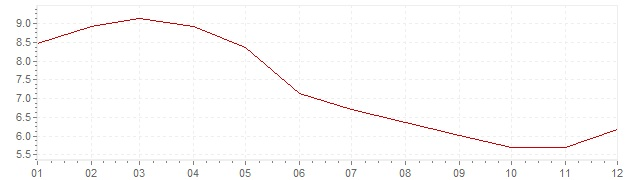 Chart - inflation South Africa 2009 (CPI)