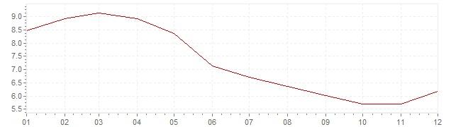 Graphik - Inflation Afrique du Sud 2009 (IPC)