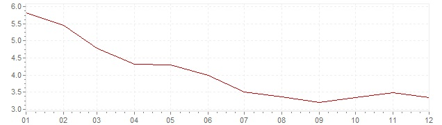 Chart - inflation South Africa 2010 (CPI)