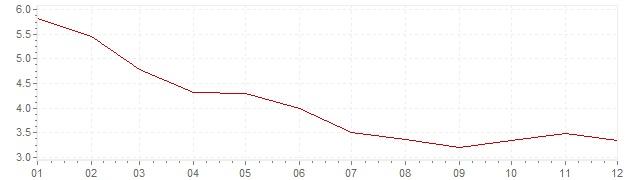 Graphik - Inflation Afrique du Sud 2010 (IPC)