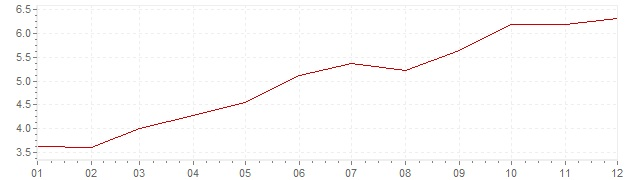 Chart - inflation South Africa 2011 (CPI)