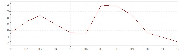 Chart - inflation South Africa 2013 (CPI)
