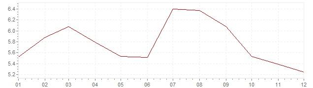 Graphik - Inflation Afrique du Sud 2013 (IPC)