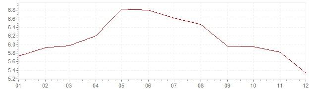 Graphik - Inflation Afrique du Sud 2014 (IPC)