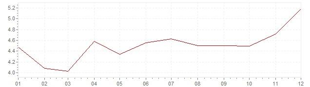 Graphik - Inflation Afrique du Sud 2015 (IPC)