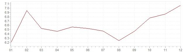 Grafiek - inflatie Zuid-Afrika 2016 (CPI)
