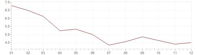 Graphik - Inflation Afrique du Sud 2017 (IPC)