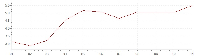Chart - inflation South Africa 2021 (CPI)