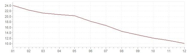 Gráfico - inflación de China en 1995 (IPC)