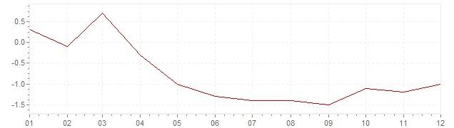 Graphik - Inflation Chine 1998 (IPC)