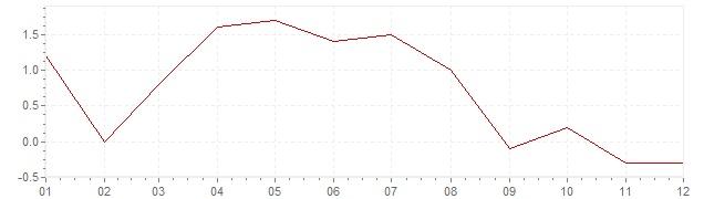 Chart - inflation China 2001 (CPI)