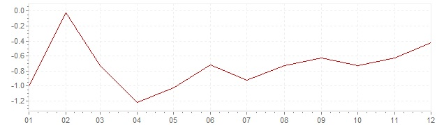 Gráfico - inflación de China en 2002 (IPC)