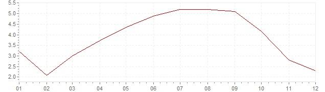 Grafiek - inflatie China 2004 (CPI)
