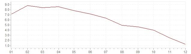 Gráfico - inflación de China en 2008 (IPC)