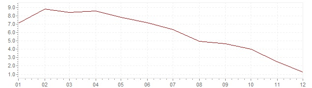 Graphik - Inflation China 2008 (VPI)