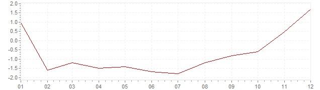Gráfico - inflación de China en 2009 (IPC)