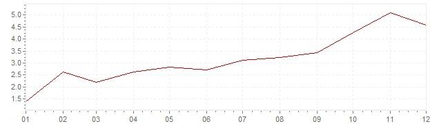Graphik - Inflation Chine 2010 (IPC)