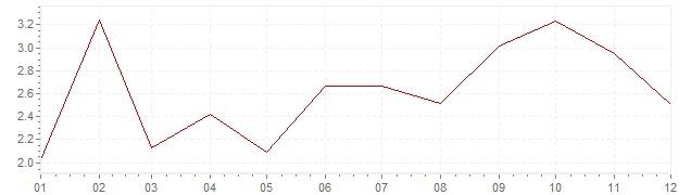 Grafico - inflazione Cina 2013 (CPI)