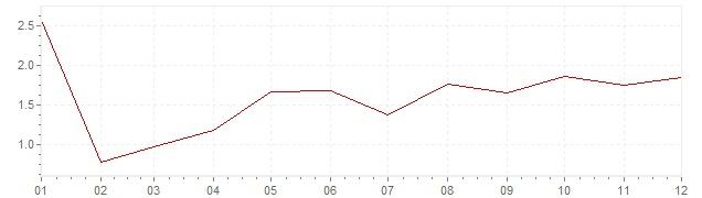 Gráfico - inflación de China en 2017 (IPC)